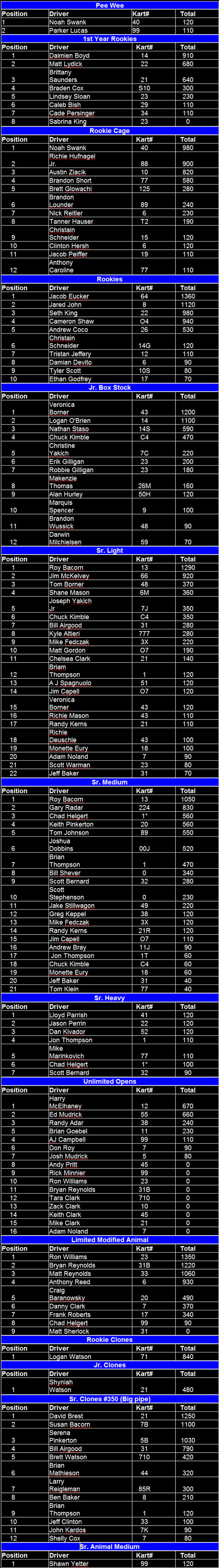 Naugle Speedway 2010 Final Point Standings